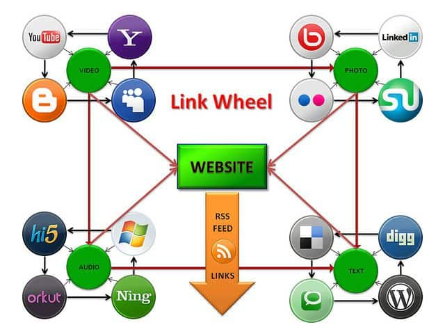 Search Engine Optimization, Search Engine Marketing ...