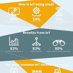How does IoT benefit businesses?